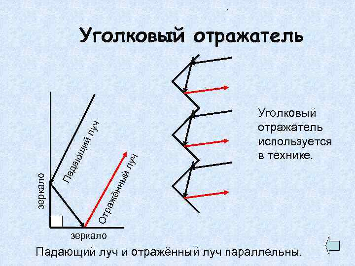 . йл Уголковый отражатель используется в технике. От ра жё нны Па зеркало да