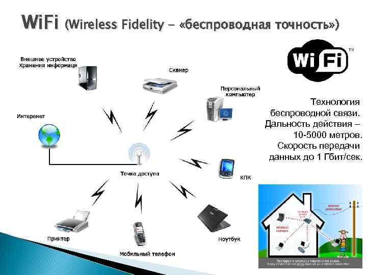 Wi. Fi (Wireless Fidelity - «беспроводная точность» ) Технология беспроводной связи. Дальность действия –