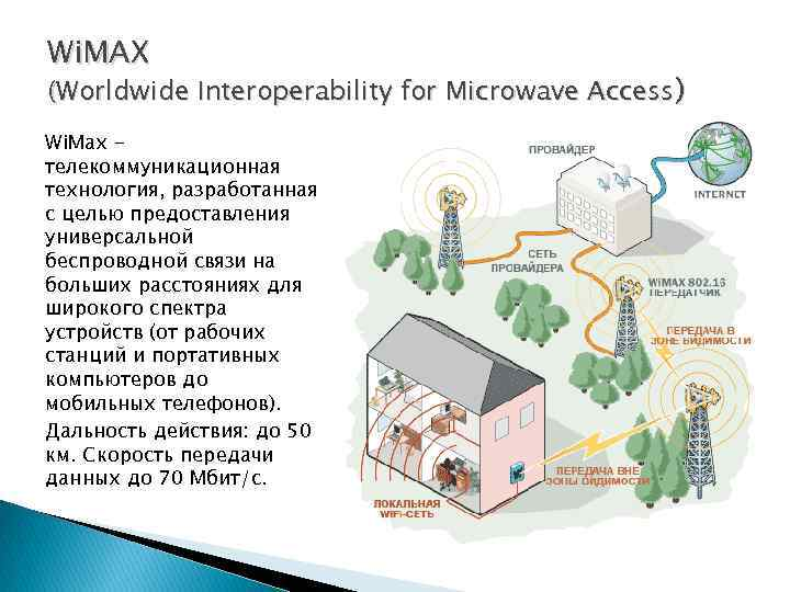 Wi. MAX (Worldwide Interoperability for Microwave Access) Wi. Max телекоммуникационная технология, разработанная с целью