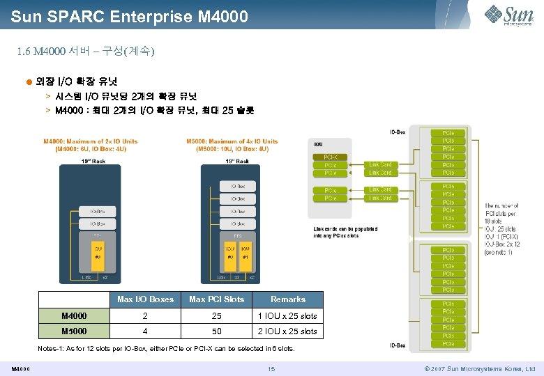 Sun SPARC Enterprise M 4000 1. 6 M 4000 서버 – 구성(계속) l 외장