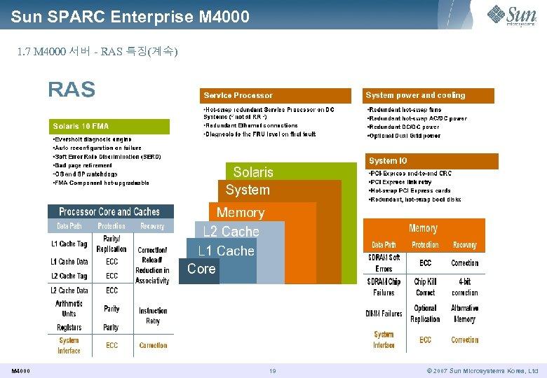 Sun SPARC Enterprise M 4000 1. 7 M 4000 서버 - RAS 특징(계속) M