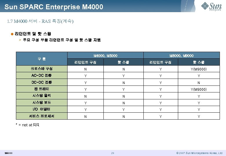 Sun SPARC Enterprise M 4000 1. 7 M 4000 서버 - RAS 특징(계속) l