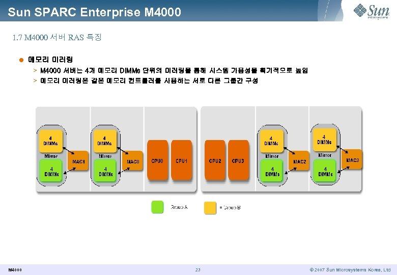 Sun SPARC Enterprise M 4000 1. 7 M 4000 서버 RAS 특징 l 메모리