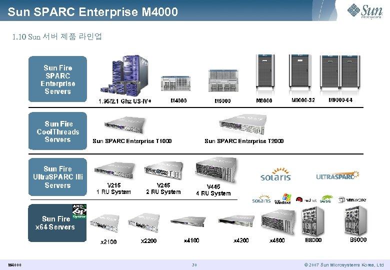 Sun SPARC Enterprise M 4000 1. 10 Sun 서버 제품 라인업 M 4000 30