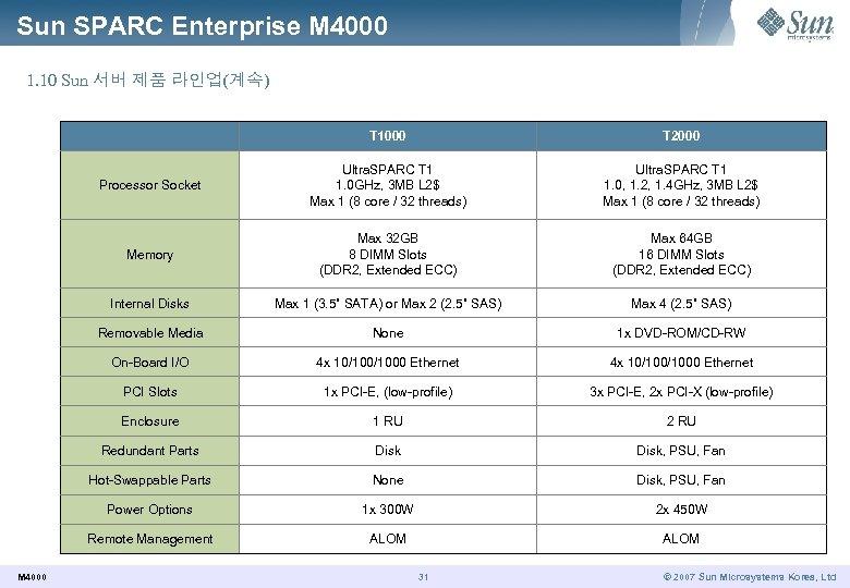 Sun SPARC Enterprise M 4000 1. 10 Sun 서버 제품 라인업(계속) T 1000 Processor