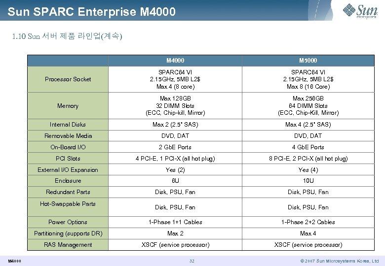 Sun SPARC Enterprise M 4000 1. 10 Sun 서버 제품 라인업(계속) M 4000 M