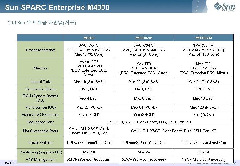 Sun SPARC Enterprise M 4000 1. 10 Sun 서버 제품 라인업(계속) M 8000 M