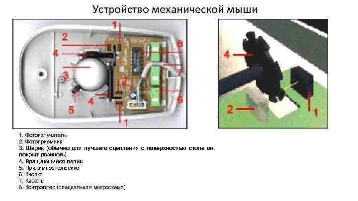 Устройство механической мыши 1. Фотоизлучатель 2. Фотоприемник 3. Шарик (обычно для лучшего сцепления с