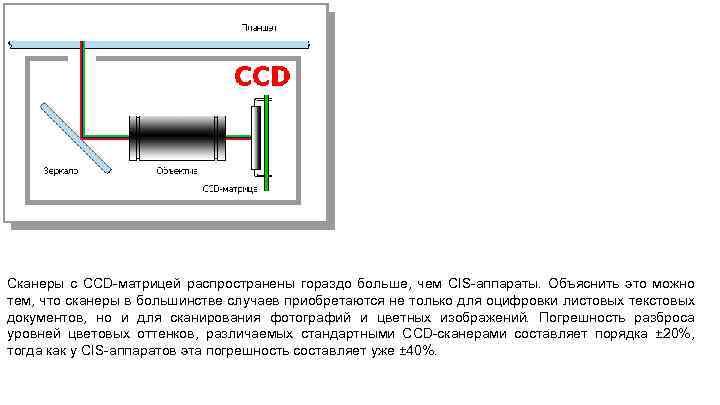 Сканеры с CCD-матрицей распространены гораздо больше, чем CIS-аппараты. Объяснить это можно тем, что сканеры