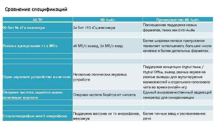 Сравнение спецификаций Преимущество HD Audio Полноценная поддержка новых 20 бит 96 к. Гц максимум