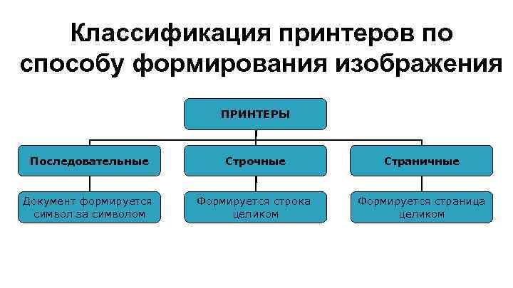 Классификация принтеров по способу формирования изображения ПРИНТЕРЫ Последовательные Строчные Страничные Документ формируется символ за
