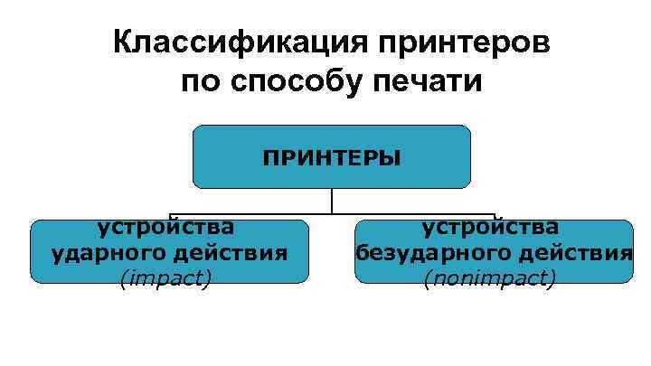 Классификация принтеров по способу печати ПРИНТЕРЫ устройства ударного действия (impact) устройства безударного действия (nonimpact)