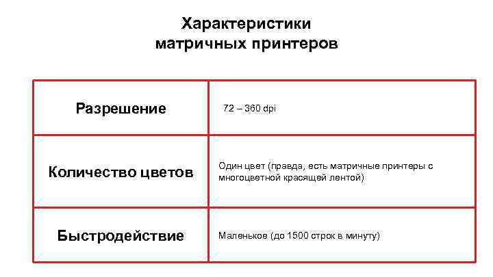 Характеристики матричных принтеров Разрешение Количество цветов Быстродействие 72 – 360 dpi Один цвет (правда,