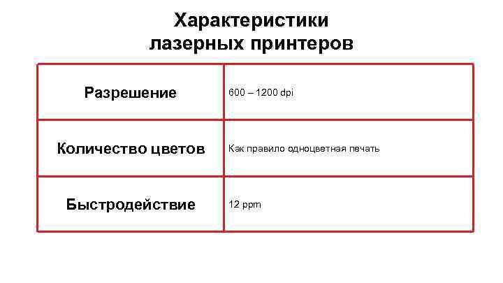 Характеристики лазерных принтеров Разрешение Количество цветов Быстродействие 600 – 1200 dpi Как правило одноцветная