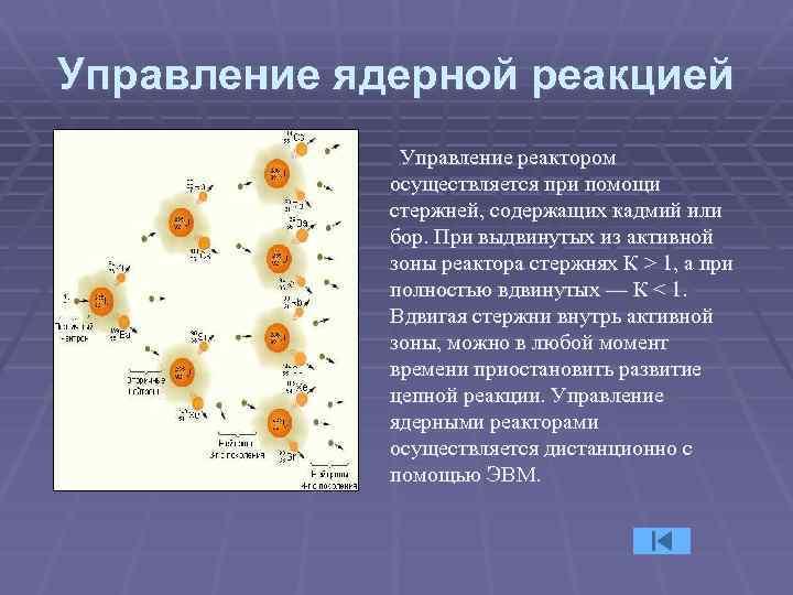 Управление ядерной реакцией Управление реактором осуществляется при помощи стержней, содержащих кадмий или бор. При