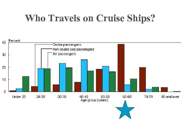 Who Travels on Cruise Ships?