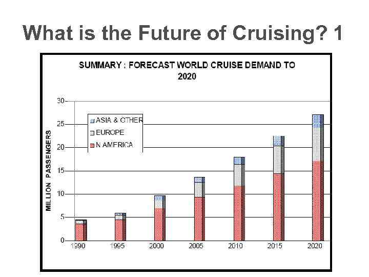 What is the Future of Cruising? 1