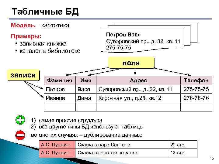 Табличные БД Модель – картотека Примеры: • записная книжка • каталог в библиотеке Петров