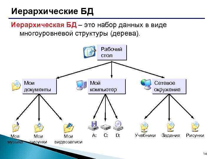 Иерархические БД Иерархическая БД – это набор данных в виде многоуровневой структуры (дерева). Рабочий