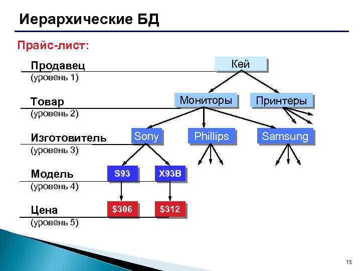 Иерархические БД Прайс-лист: Кей Продавец (уровень 1) Мониторы Товар Принтеры Phillips Samsung (уровень 2)
