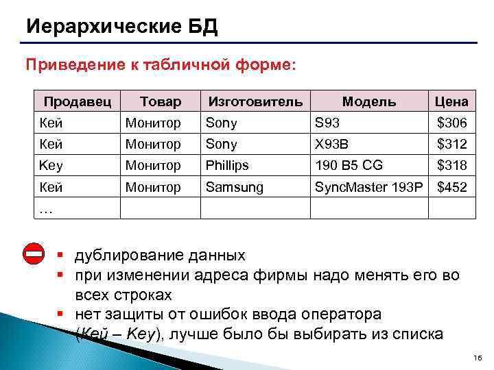 Иерархические БД Приведение к табличной форме: Продавец Товар Изготовитель Модель Цена Кей Монитор Sony
