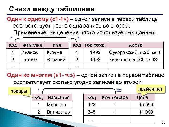 Связи между таблицами Один к одному ( « 1 -1» ) – одной записи
