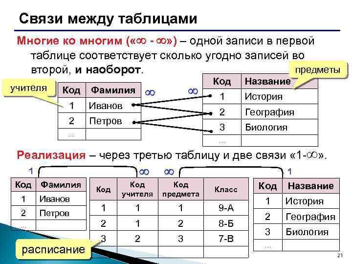 Связи между таблицами Многие ко многим ( « - » ) – одной записи