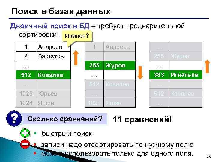 Поиск в базах данных Двоичный поиск в БД – требует предварительной сортировки. Иванов? 1