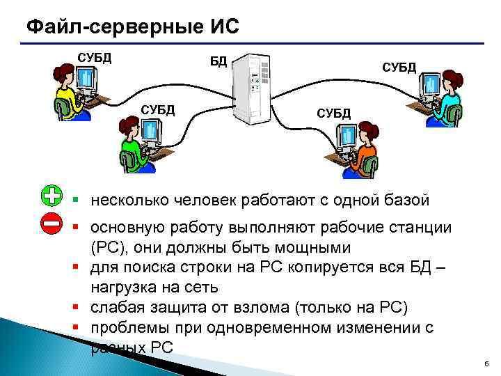 Файл-серверные ИС СУБД БД СУБД § несколько человек работают с одной базой § основную