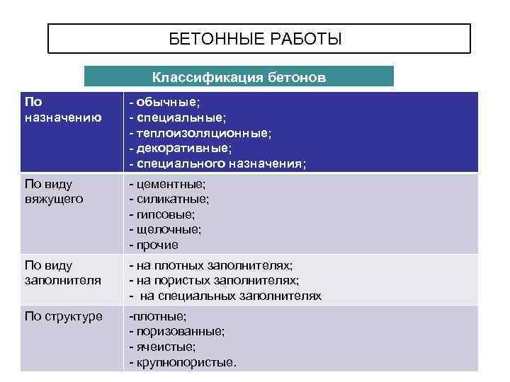 Классификация бетонов по виду заполнителя бетон челябинска