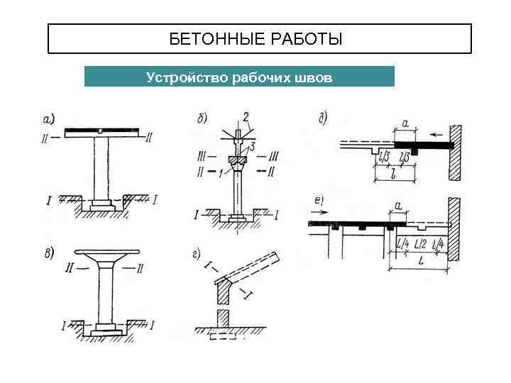 расположение рабочих швов при бетонировании