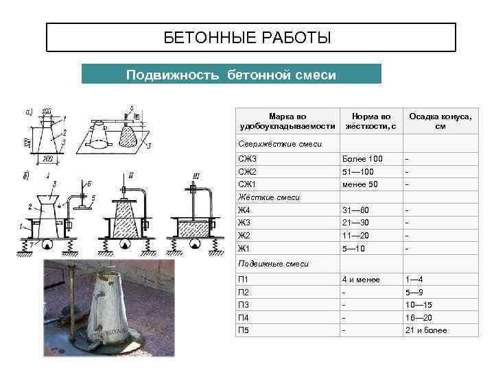 Классификация бетонов по назначению по виду вяжущего бетон мбс