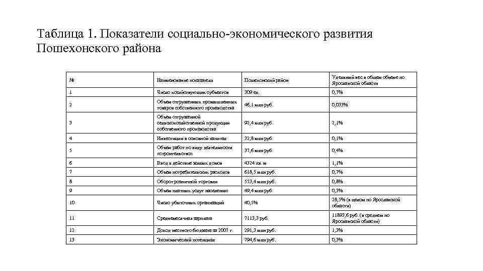 Таблица 1. Показатели социально-экономического развития Пошехонского района № Наименование показателя Пошехонский район Удельный вес