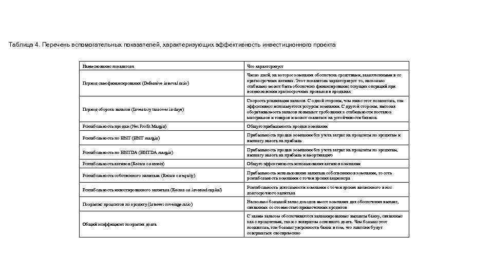 Таблица 4. Перечень вспомогательных показателей, характеризующих эффективность инвестиционного проекта Наименование показателя Что характеризует Период