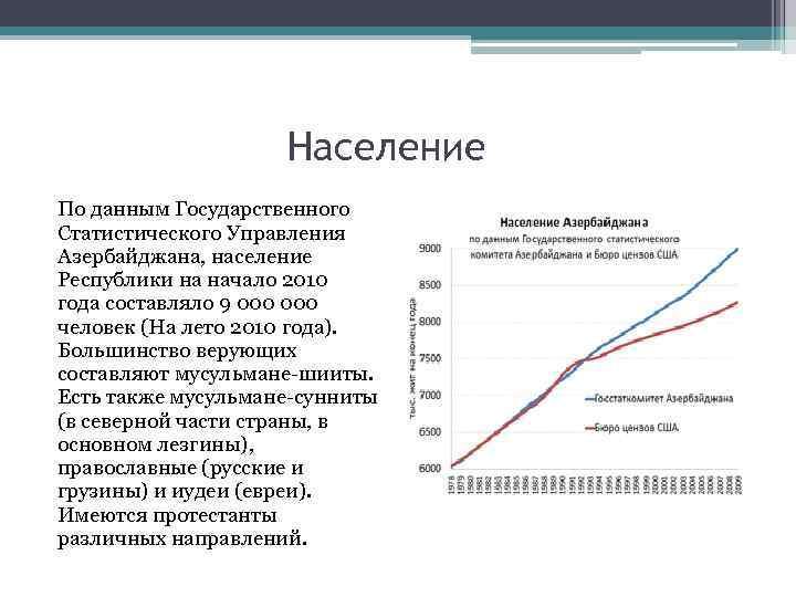 Население По данным Государственного Статистического Управления Азербайджана, население Республики на начало 2010 года составляло