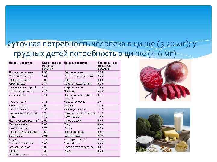 Суточная потребность человека в цинке (5 -20 мг); у грудных детей потребность в цинке