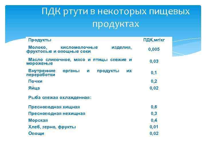 ПДК ртути в некоторых пищевых продуктах Продукты ПДК, мг/кг Молоко, кисломолочные фруктовые и овощные