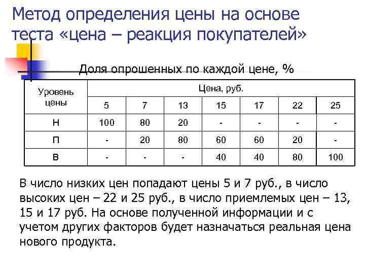 Метод определения цены на основе теста «цена – реакция покупателей» Доля опрошенных по каждой