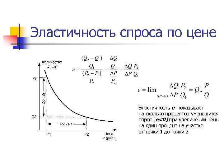 Эластичность спроса по цене Эластичность е показывает на сколько процентов уменьшится спрос (е<0) при