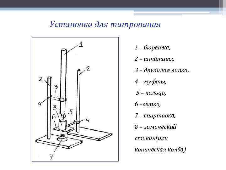 Установка для титрования 1 – бюретка, 2 – штативы, 3 – двупалая лапка, 4
