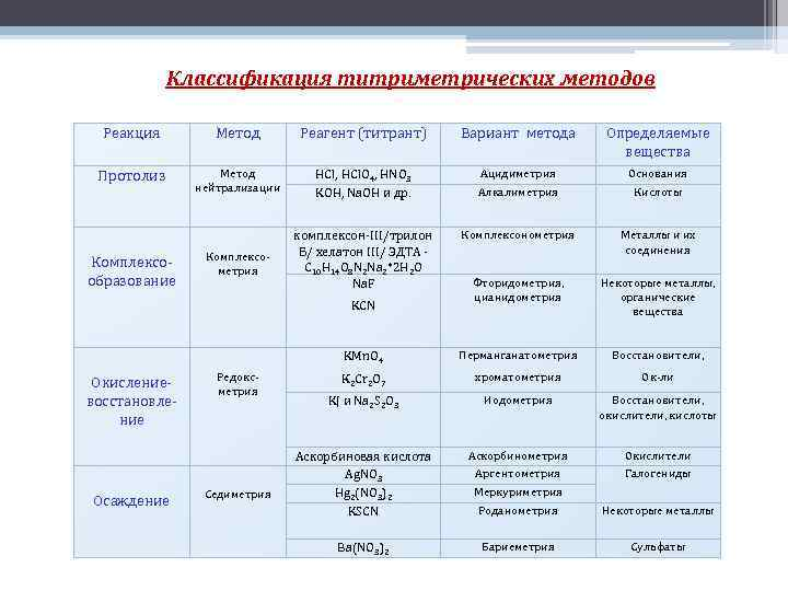 Классификация титриметрических методов Реакция Метод Реагент (титрант) Вариант метода Определяемые вещества Протолиз Метод нейтрализации