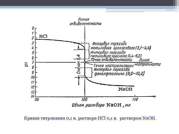 Кривая титрования 0, 1 н. раствора НСl 0, 1 н. раствором Na. OH.