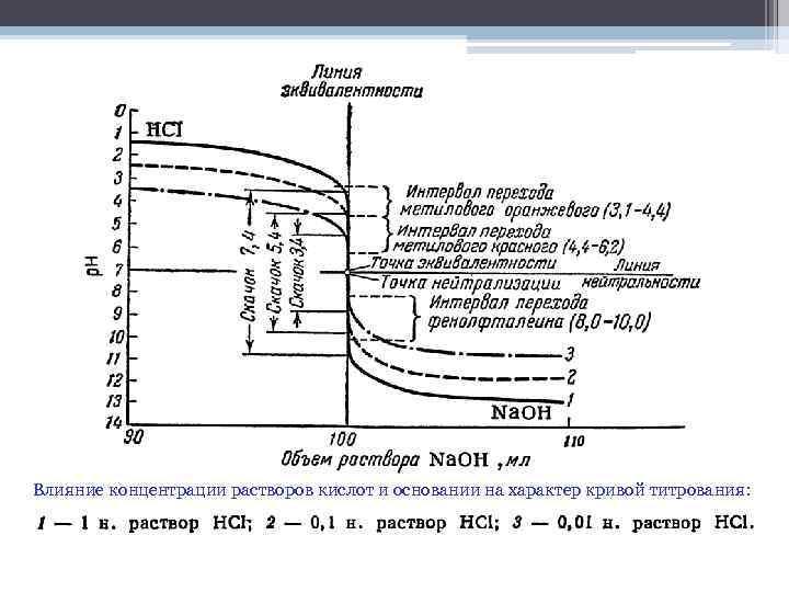 Влияние концентрации растворов кислот и основании на характер кривой титрования: