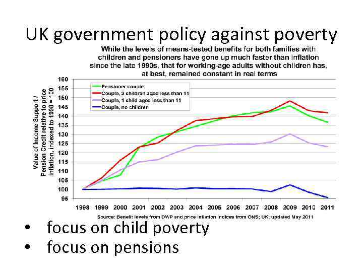 poverty and government policies The government aims to eliminate child poverty by 2020 this study, by researchers in the centre for analysis of social policy at the university of bath, looks at the major policy areas that will potentially deliver this aim.
