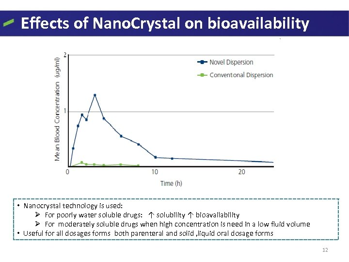 Effects of Nano. Crystal on bioavailability • Nanocrystal technology is used: Ø For poorly