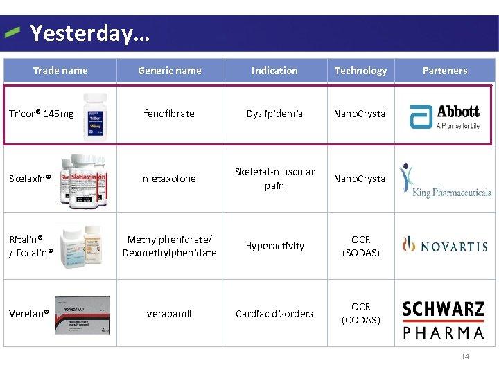 Yesterday… Trade name Generic name Indication Technology Tricor® 145 mg fenofibrate Dyslipidemia Nano. Crystal