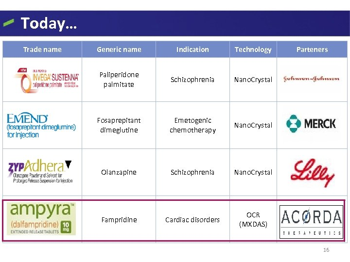 Today… Trade name Generic name Indication Technology Paliperidone palmitate Schizophrenia Nano. Crystal Fosaprepitant dimeglutine