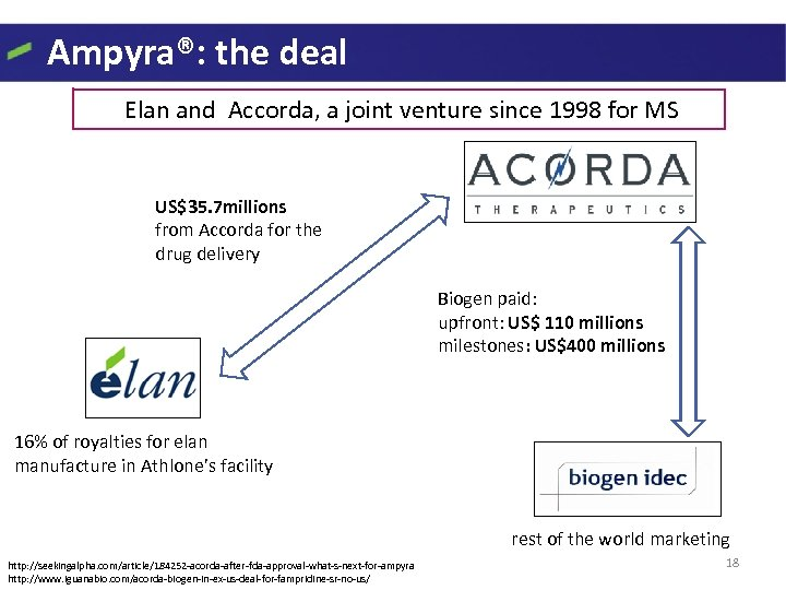 Ampyra®: the deal Elan and Accorda, a joint venture since 1998 for MS US$35.