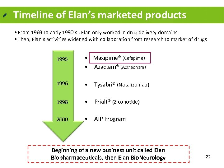 Timeline of Elan's marketed products • From 1969 to early 1990's : Elan only