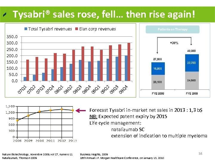 Tysabri® sales rose, fell… then rise again! Total Tysabri revenues Elan corp revenues 07